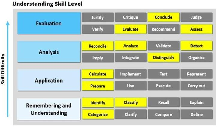 Understanding Skill Level_2017 CPA Exam Changes