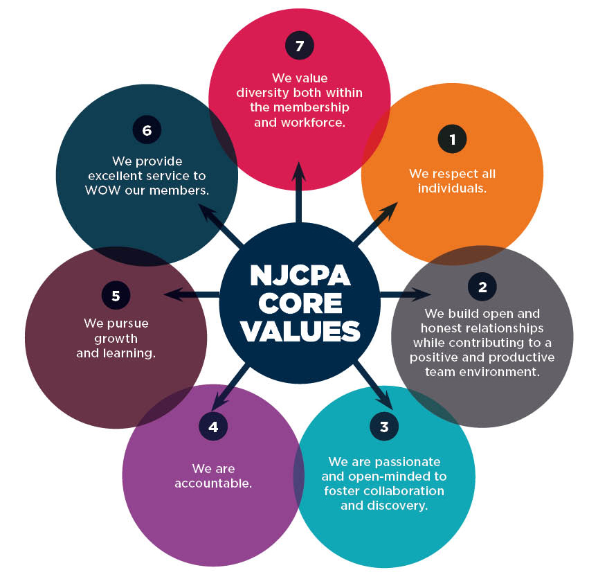 NJCPA CORE VALUES