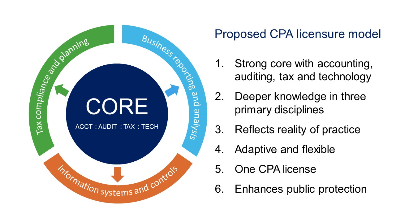 Proposed CPA licensure model