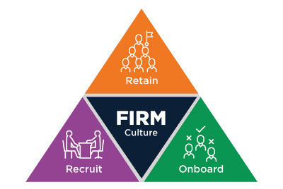 The Changing Landscape of Staff Recruitment and Retention